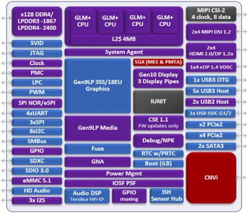 Intel Gemini-Lake: Neue SoCs für Desktop-PCs und Notebooks angekündigt