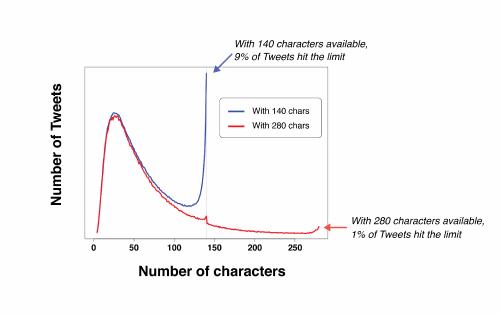 Twitter erhöht maximale Zeichenanzahl auf 280 pro Tweet