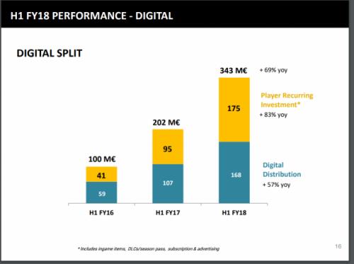 Ubisoft: Mehr Geld durch Mikrotransaktion als durch digitale Spieleverkäufe