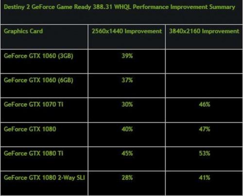 Nvidia Treiber 388.31: Grafikkartenleistung wird um bis zu 50 Prozent gesteigert
