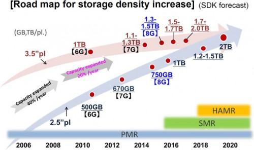 Toshiba: Neue 14-TB-HDDs für 2018 angekündigt