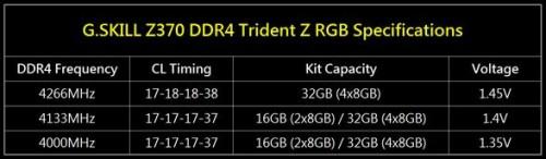 Bild: G.SKILL präsentiert DDR4-RAMs mit 4.266 MHz bei CL17