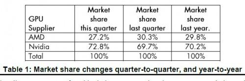 Grafikkarten-Markt wächst enorm - dem Mining-Hype sei Dank