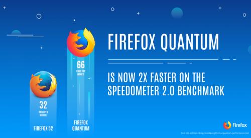 Firefox 57 kommt bereits auf 170 Millionen Geräten zum Einsatz