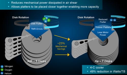 Toshiba stellt 14-TB-HDDs mit Helium-Füllung vor