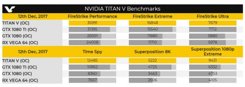 nvidia-titan-volta-3dmark-leak-2017-dezember.jpg