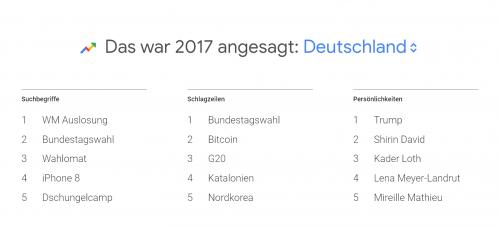 Google: Nach diesen Begriffen haben die Deutschen 2017 gesucht