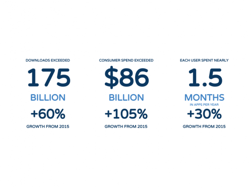 Anwender geben 2017 rund 86 Milliarden US-Dollar für Apps aus
