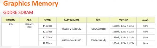 SK Hynix: Sparsamer GDDR6-Speicher ab sofort verfügbar