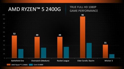 AMD-Ryzen5-2400G-Gaming-Performance.jpg