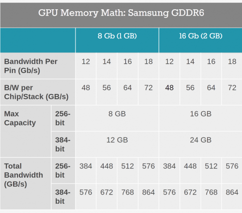 Screenshot-2018-1-26-Samsung-Updates-on-GDDR6-Portfolio-8-Gb-and-16-Gb-at-Multiple-Speeds.png