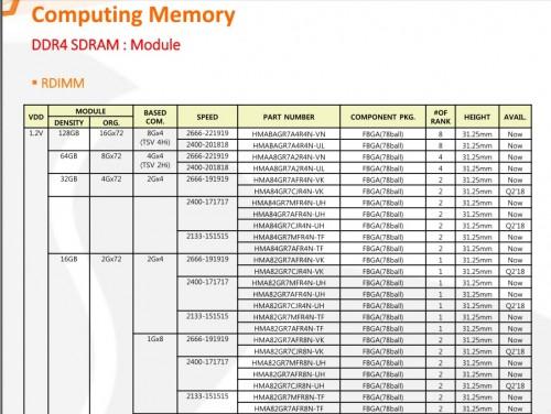 SK Hynix präsentiert 16-Gb-DDR4-Chips für bis zu 256 Gigabyte RAM