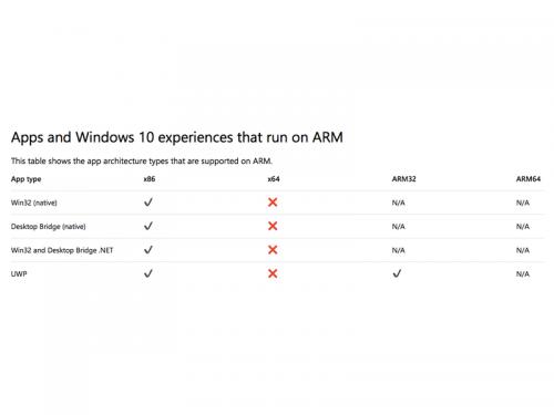Windows 10: Nur mit erheblichen Einschränkungen auf ARM-SoCs lauffähig