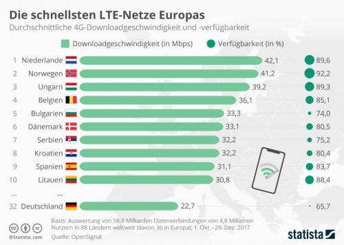 Mobilfunk in Deutschland nicht nur teuer sondern auch langsam