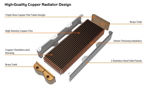 Bild: Thermaltake Pacific-CL-Serie: Kupfer-Radiatoren mit bis zu 480 mm