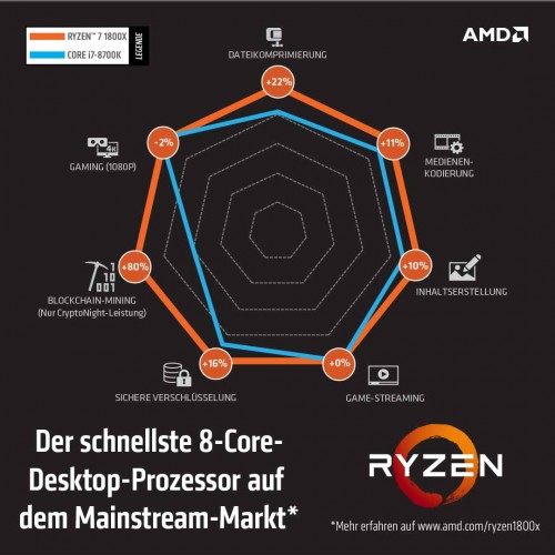 AMDs Ryzen 7 1800X CPU im Vergleich so günstig wie nie