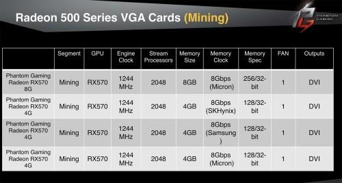 ASRock Phantom Gaming: AMD-Grafikkarten auch als Mining-Variante geplant