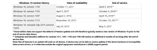 Microsoft drängt auf Updates für Windows 10