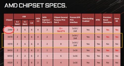 AMD bereitet neuen Z490-Chipsatz für AM4 vor?