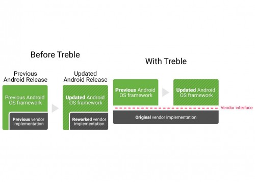 google-android-project-treble.jpg