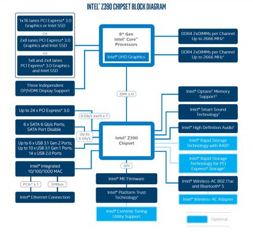 Intel Z390-Chipsatz: Release weiterhin unklar