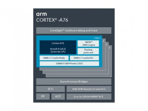 ARM-Cortex-A76-AB-684x513.jpg