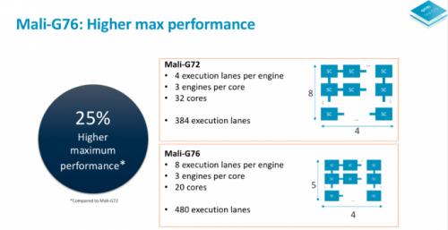 Mali-G76-performance-1040x.png-1040x0-684x352.png