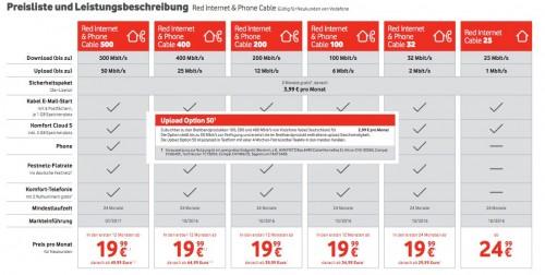 Vodafone Kabel bietet neue 50-Mbit/s-Upload-Option an