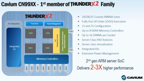 ThunderX2_slide_Cavium_575px.png
