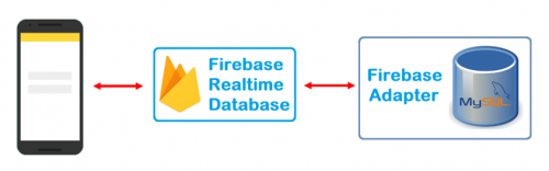 Firebase-Datenbanken: Passwörter und Nutzerdaten von tausenden Apps offen