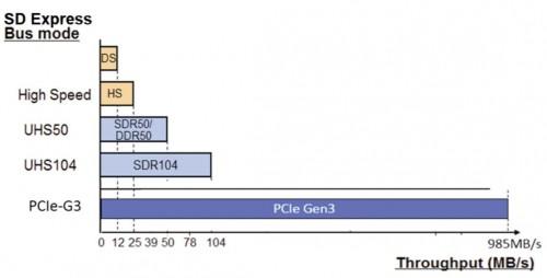 SD Express: Neuer Standard für PCIe- und NVMe-SD-Karten