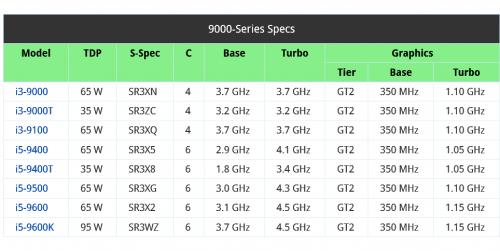 Screenshot_2018-07-04-Intel-Reveals-Initial-9000-Series-Coffee-Lake-SKUs.png