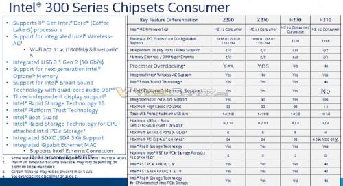 Intel Z390-Chipsatz soll Z370-Chipsatz einfach ersetzen?