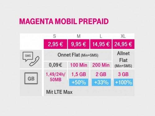 MagentaMobil: Mehr Datenvolumen für Prepaid-Kunden