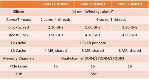 Intel: Neue Whiskey-Lake-U-CPUs aufgetaucht