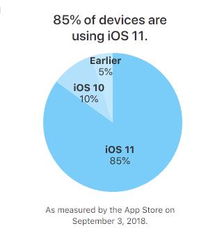 Apple iOS 11: 85 Prozent der iOS-Geräte auf aktuellem Stand