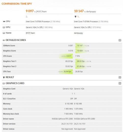 Nvidia GeForce RTX 2080 in 3DMark kaum schneller als GTX 1080 Ti?