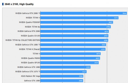 GeForce RTX 2080 (Ti): In ersten 4K-Benchmarks schneller als