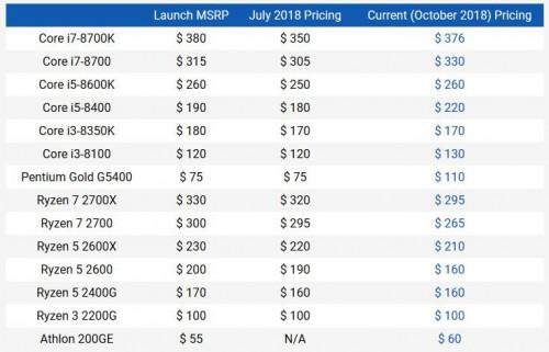 AMD plant Preissenkung als Antwort auf die neuen Core-i-Prozessoren?