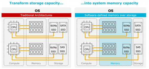 transform-storage-capacity-into-system-memory-capacity_in-memory-computing.png
