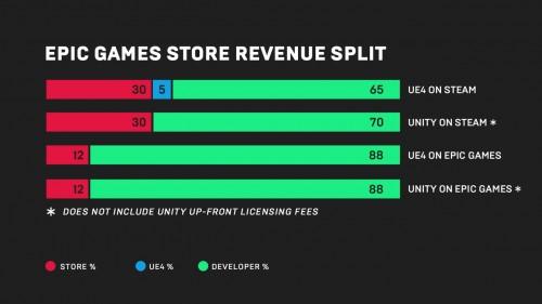 Epic Games Store: Neuer Steam-Konkurrent lockt mit deutlich geringerer Provision