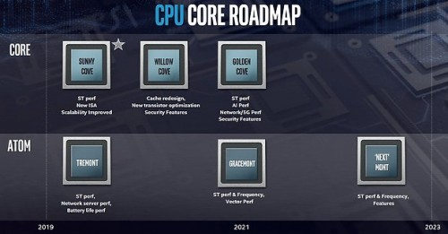 Intel Kern Roadmap 2019 2021
