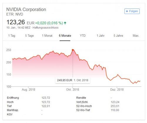 nvidia-aktie-2019-01.jpg
