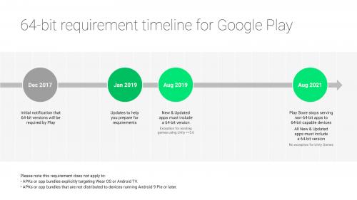 Android: Endgültiger Umstieg auf 64 Bit erst 2021