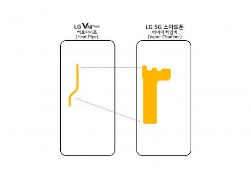MWC: LG zeigt 5G-Smartphone mit Snapdragon 855 und Vapor-Chamber