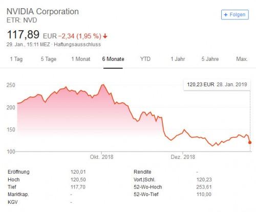 nvidia-aktienkurs-2019-01-28.jpg