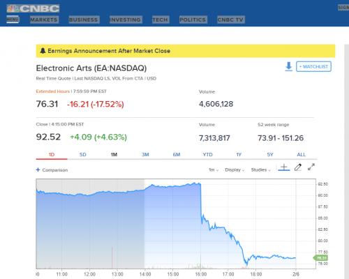 EA: Battlefield V Verkaufszahlen katastrophal - Aktie stürzt ab