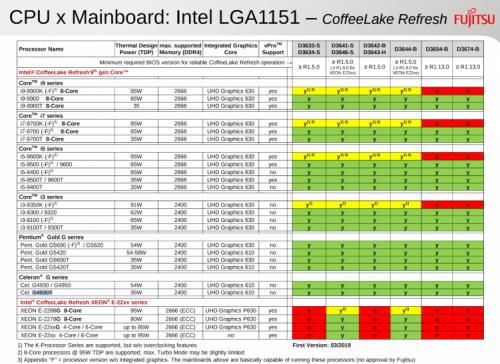 Intel: Neue CPUs mit acht Kernen geplant