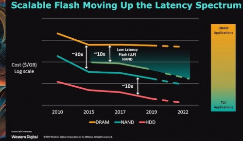 Western Digital arbeitet an neuem Low-Latency-Flash-NAND-Speicher