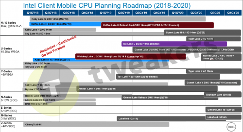 Intel Mobile Prozessoren Roadmap 2018 2020